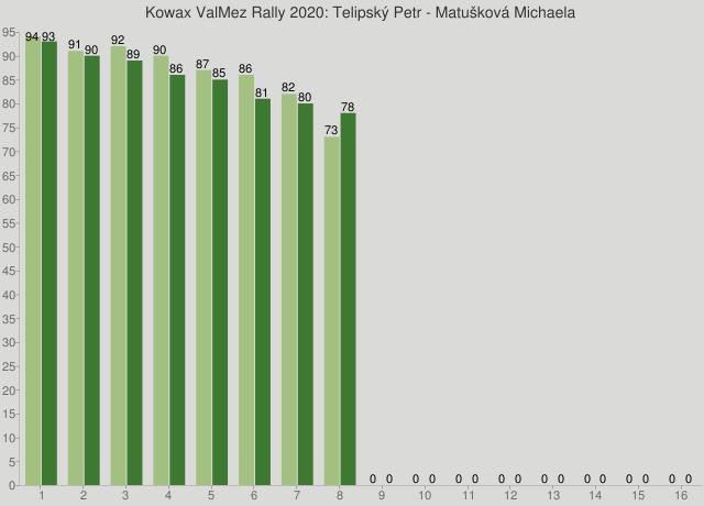 Kowax ValMez Rally 2020: Telipský Petr - Matušková Michaela