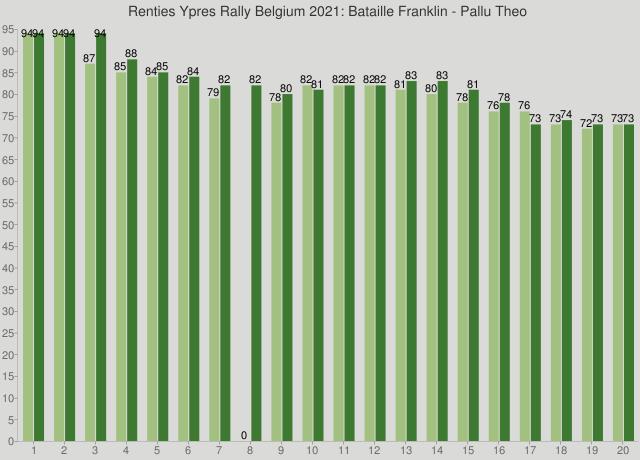 Renties Ypres Rally Belgium 2021: Bataille Franklin - Pallu Theo