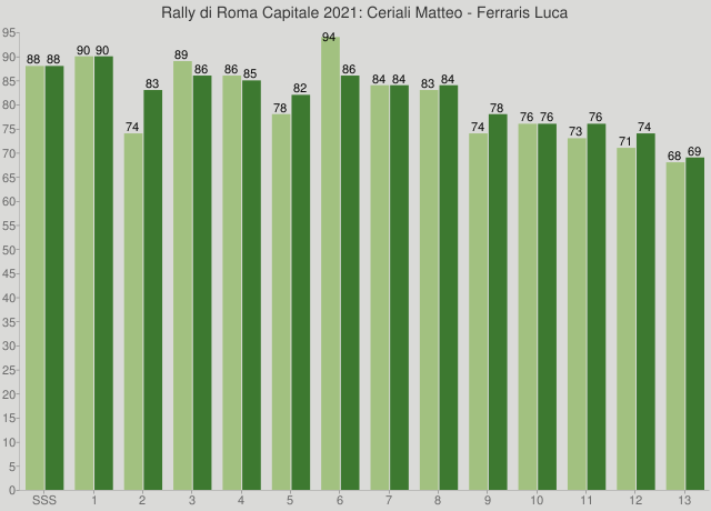 Rally di Roma Capitale 2021: Ceriali Matteo - Ferraris Luca
