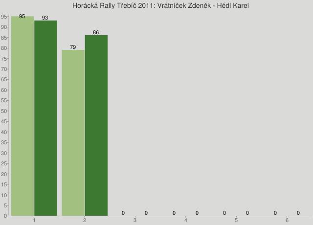 Horácká Rally Třebíč 2011: Vrátníček Zdeněk - Hédl Karel