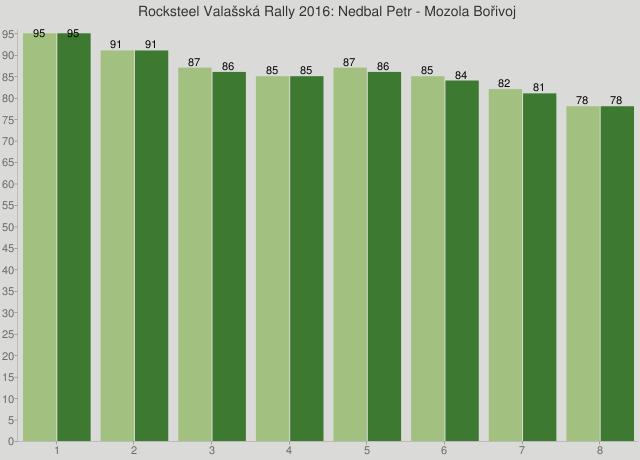 Rocksteel Valašská Rally 2016: Nedbal Petr - Mozola Bořivoj