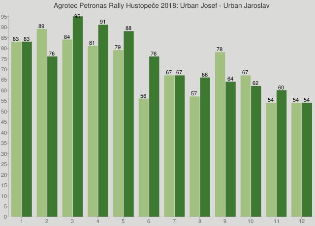 Agrotec Petronas Rally Hustopeče 2018: Urban Josef - Urban Jaroslav