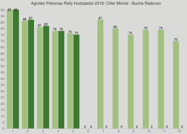 Agrotec Petronas Rally Hustopeče 2018: Ciller Michal - Bucha Radovan