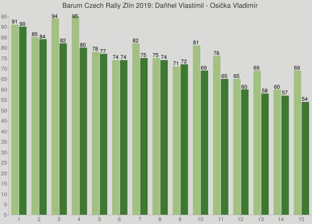 Barum Czech Rally Zlín 2019: Daňhel Vlastimil - Osička Vladimír