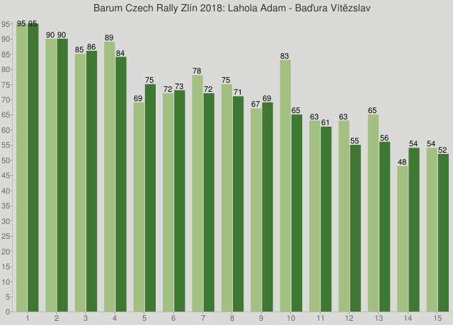 Barum Czech Rally Zlín 2018: Lahola Adam - Baďura Vítězslav