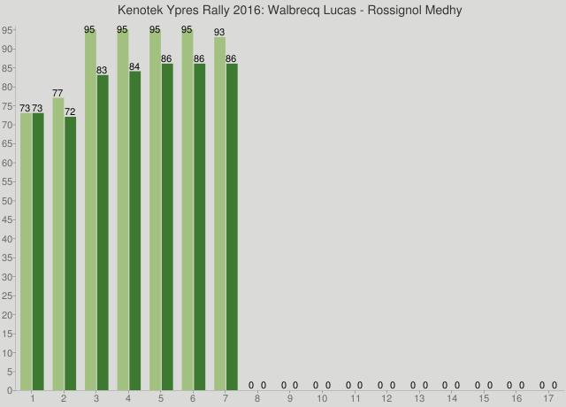 Kenotek Ypres Rally 2016: Walbrecq Lucas - Rossignol Medhy