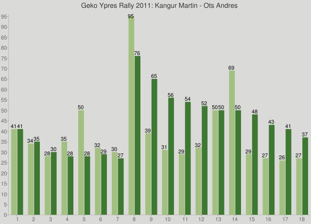 Geko Ypres Rally 2011: Kangur Martin - Ots Andres
