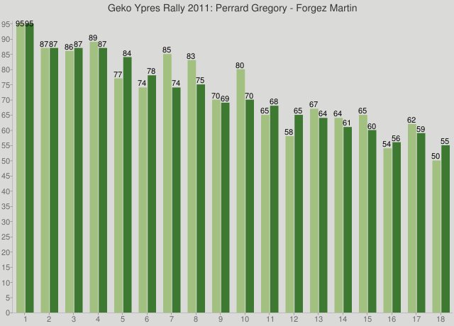 Geko Ypres Rally 2011: Perrard Gregory - Forgez Martin