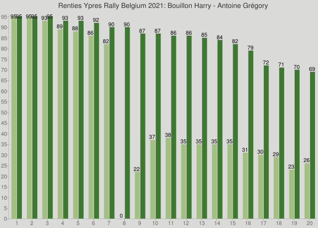 Renties Ypres Rally Belgium 2021: Bouillon Harry - Antoine Grégory