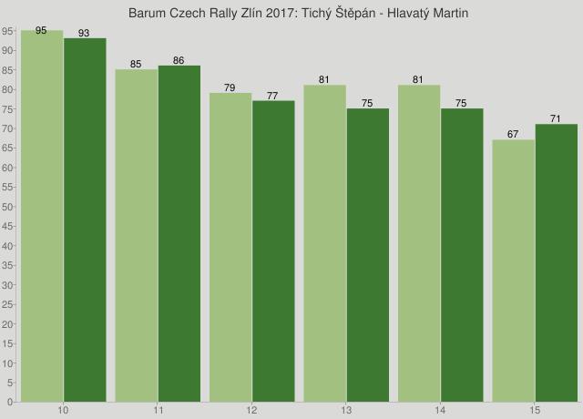Barum Czech Rally Zlín 2017: Tichý Štěpán - Hlavatý Martin