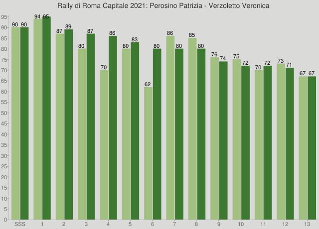 Rally di Roma Capitale 2021: Perosino Patrizia - Verzoletto Veronica