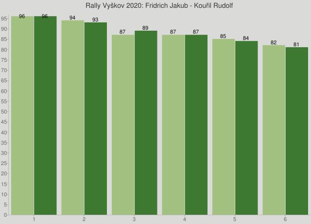 Rally Vyškov 2020: Fridrich Jakub - Kouřil Rudolf
