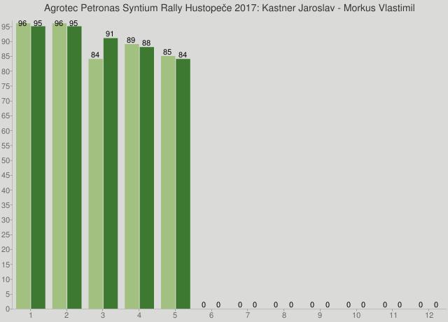 Agrotec Petronas Syntium Rally Hustopeče 2017: Kastner Jaroslav - Morkus Vlastimil
