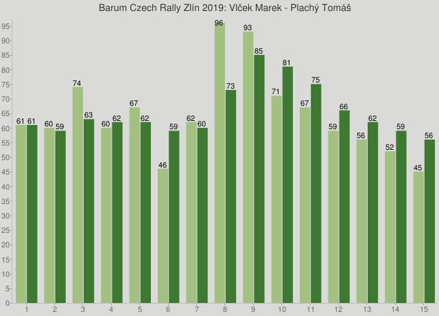 Barum Czech Rally Zlín 2019: Vlček Marek - Plachý Tomáš
