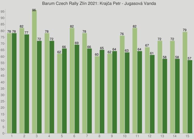 Barum Czech Rally Zlín 2021: Krajča Petr - Jugasová Vanda