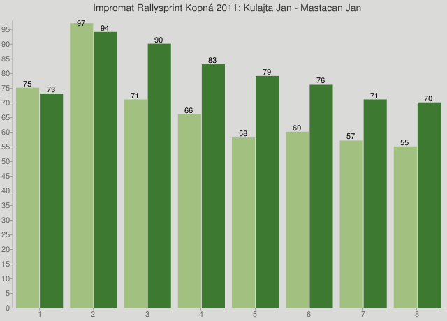 Impromat Rallysprint Kopná 2011: Kulajta Jan - Mastacan Jan