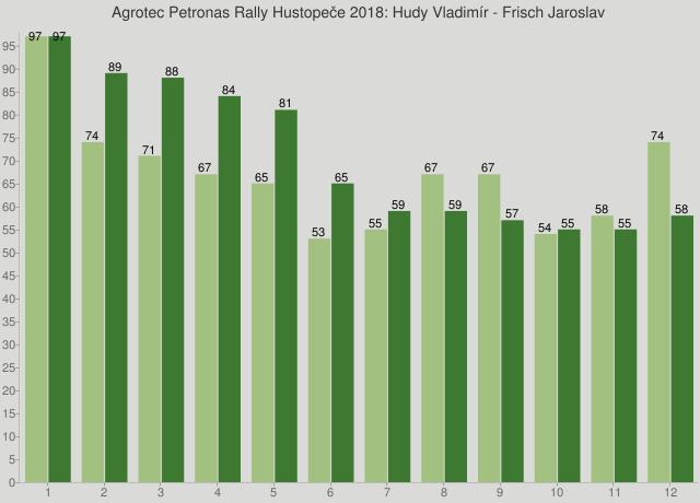 Agrotec Petronas Rally Hustopeče 2018: Hudy Vladimír - Frisch Jaroslav
