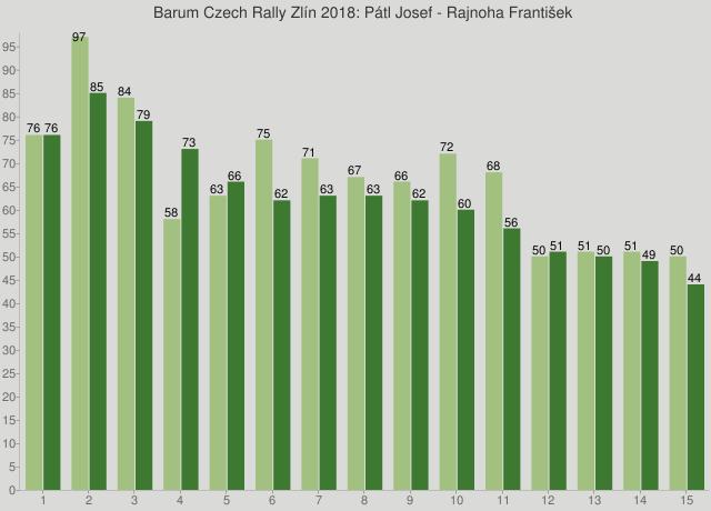 Barum Czech Rally Zlín 2018: Pátl Josef - Rajnoha František