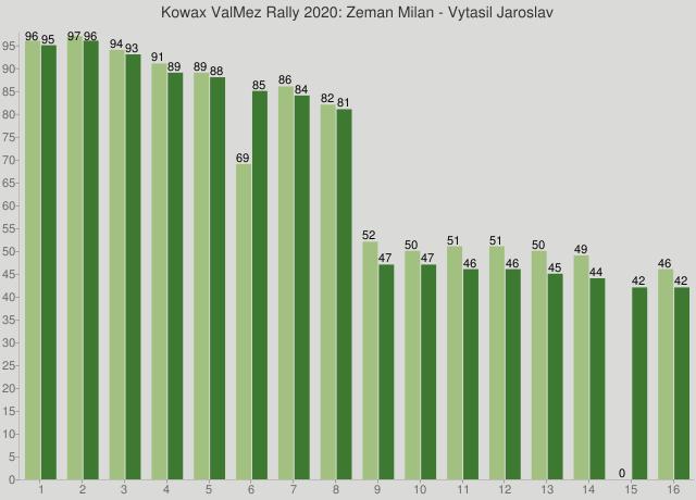 Kowax ValMez Rally 2020: Zeman Milan - Vytasil Jaroslav