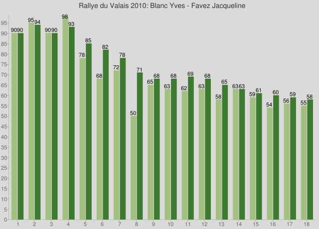Rallye du Valais 2010: Blanc Yves - Favez Jacqueline