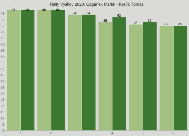 Rally Vyškov 2020: Čagánek Martin - Kretík Tomáš