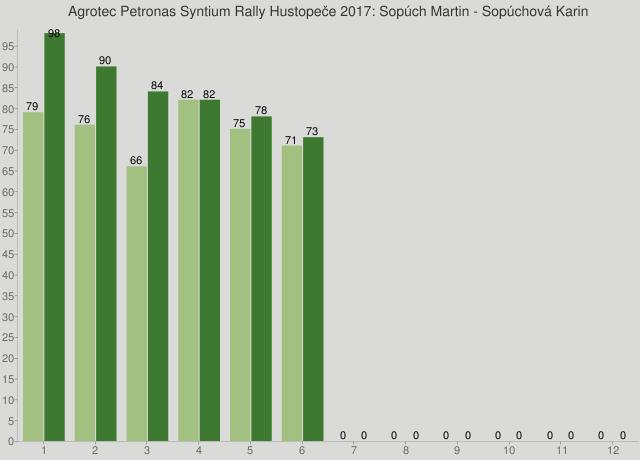 Agrotec Petronas Syntium Rally Hustopeče 2017: Sopúch Martin - Sopúchová Karin