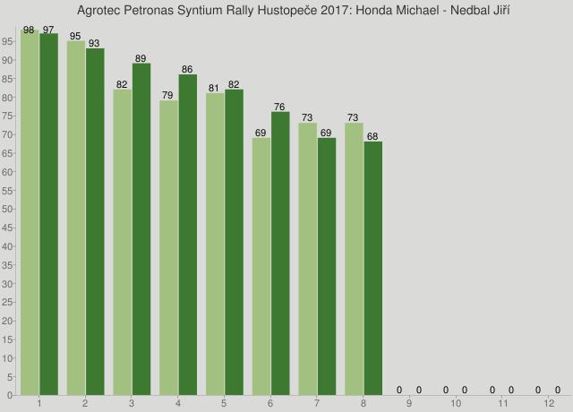 Agrotec Petronas Syntium Rally Hustopeče 2017: Honda Michael - Nedbal Jiří
