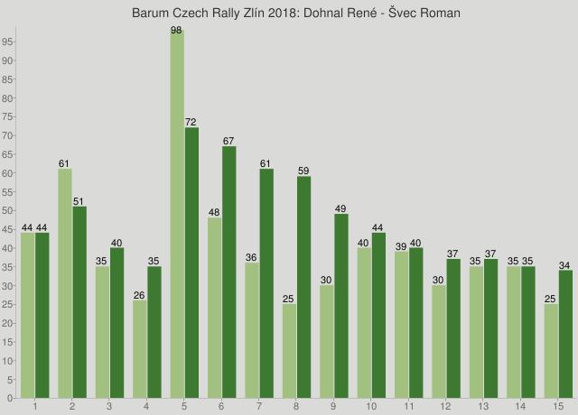 Barum Czech Rally Zlín 2018: Dohnal René - Švec Roman