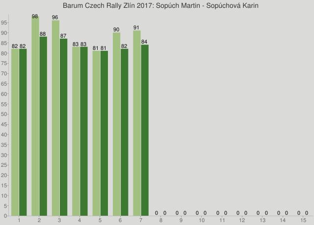Barum Czech Rally Zlín 2017: Sopúch Martin - Sopúchová Karin