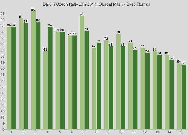 Barum Czech Rally Zlín 2017: Obadal Milan - Švec Roman