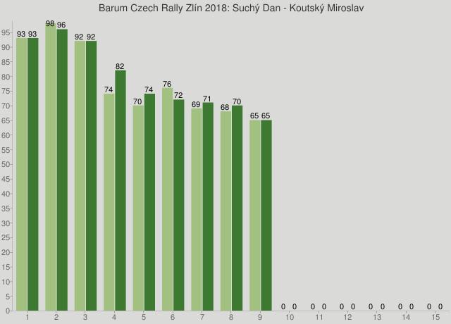 Barum Czech Rally Zlín 2018: Suchý Dan - Koutský Miroslav