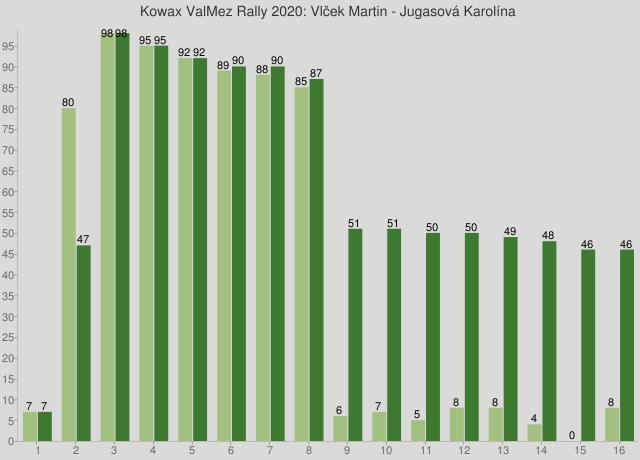 Kowax ValMez Rally 2020: Vlček Martin - Jugasová Karolína