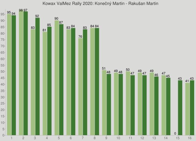 Kowax ValMez Rally 2020: Konečný Martin - Rakušan Martin