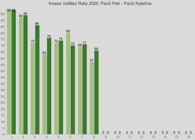 Kowax ValMez Rally 2020: Pavič Petr - Pavič Kateřina