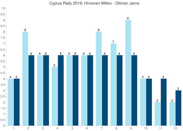 Cyprus Rally 2019: Hirvonen Mikko - Ottman Jarno
