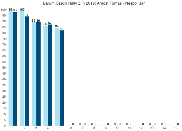 Barum Czech Rally Zlín 2019: Arnošt Tomáš - Nešpor Jan
