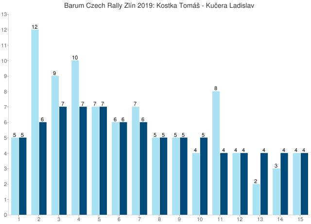 Barum Czech Rally Zlín 2019: Kostka Tomáš - Kučera Ladislav