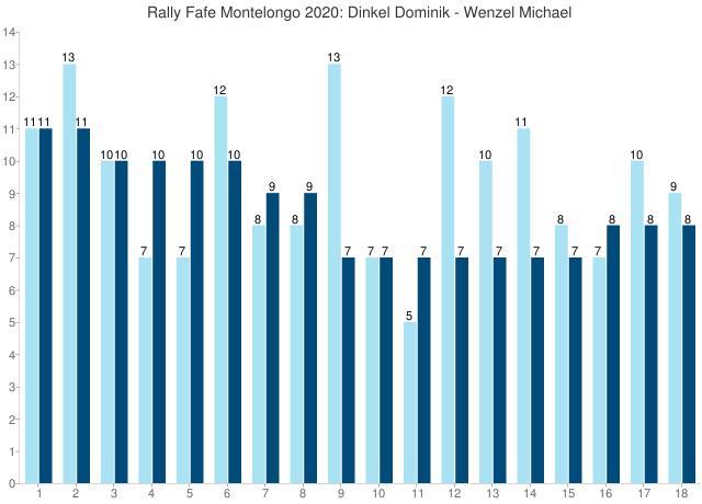 Rally Fafe Montelongo 2020: Dinkel Dominik - Wenzel Michael