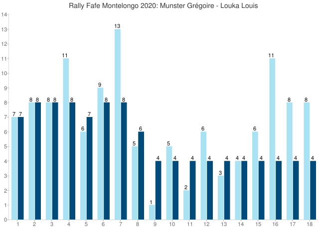 Rally Fafe Montelongo 2020: Munster Grégoire - Louka Louis