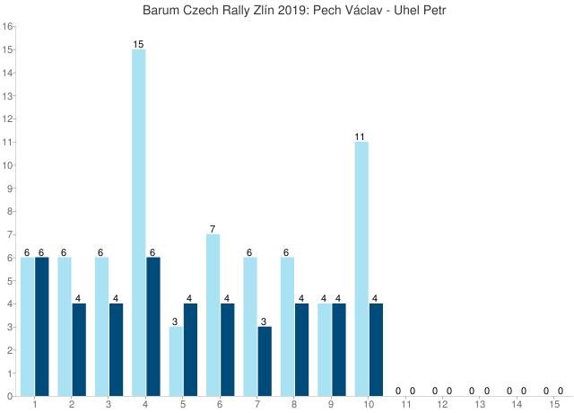 Barum Czech Rally Zlín 2019: Pech Václav - Uhel Petr