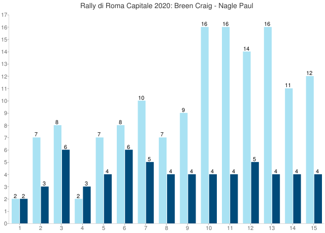 Rally di Roma Capitale 2020: Breen Craig - Nagle Paul