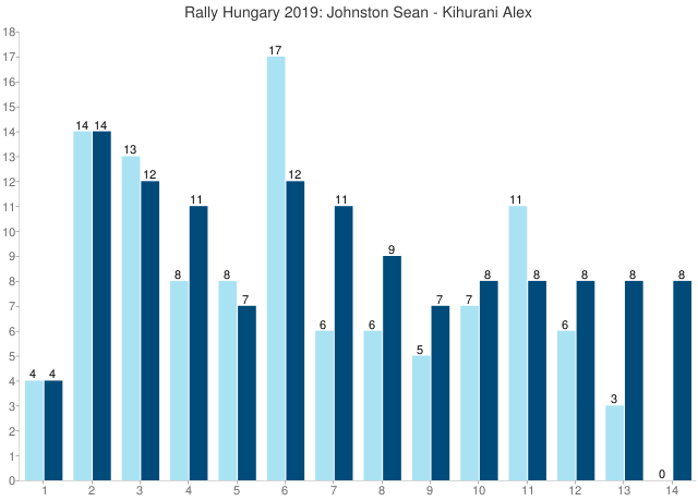 Rally Hungary 2019: Johnston Sean - Kihurani Alex