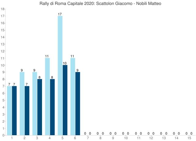 Rally di Roma Capitale 2020: Scattolon Giacomo - Nobili Matteo