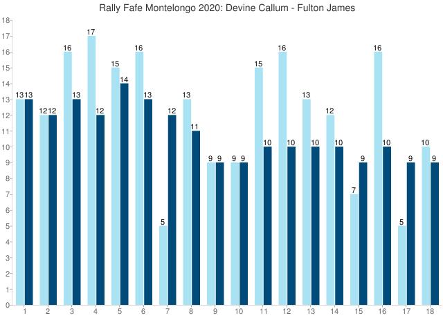 Rally Fafe Montelongo 2020: Devine Callum - Fulton James
