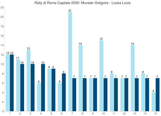 Rally di Roma Capitale 2020: Munster Grégoire - Louka Louis