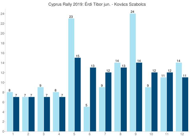 Cyprus Rally 2019: Érdi Tibor jun. - Kovács Szabolcs