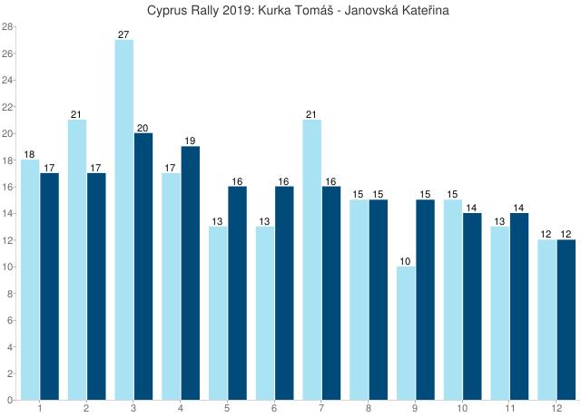 Cyprus Rally 2019: Kurka Tomáš - Janovská Kateřina