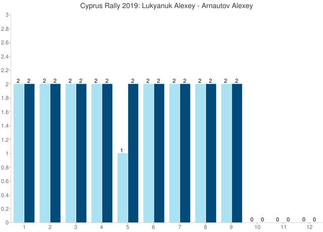 Cyprus Rally 2019: Lukyanuk Alexey - Arnautov Alexey