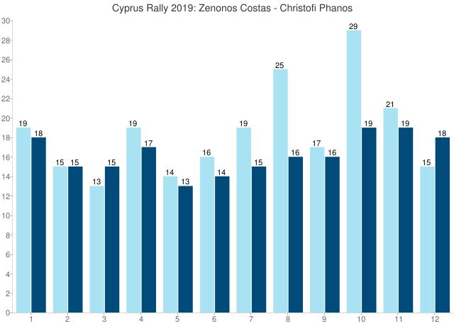 Cyprus Rally 2019: Zenonos Costas - Christofi Phanos
