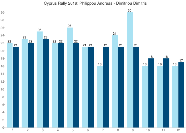Cyprus Rally 2019: Philippou Andreas - Dimitriou Dimitris